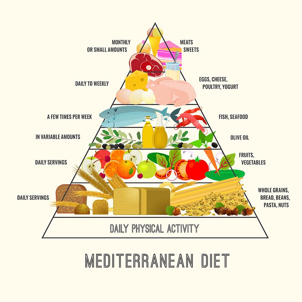 Mediterranean diet infographic.